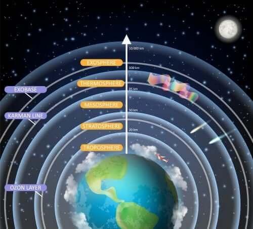 couches de la Terre