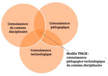 Le modèle TPACK