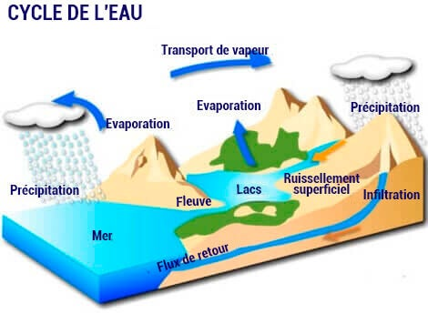 Dessin du cycle de l'eau.